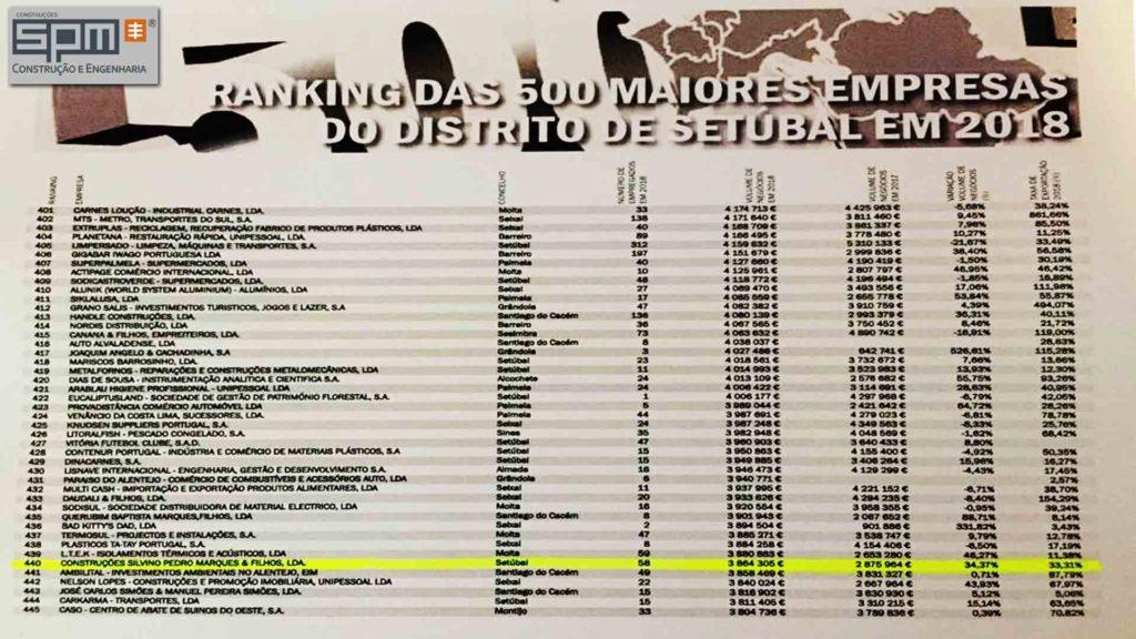 SPM NO RANKING DAS 500 MELHORES EMPRESAS DO DISTRITO DE SETÚBAL